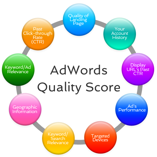 Adwords Management strategies, Adwords Management Services India