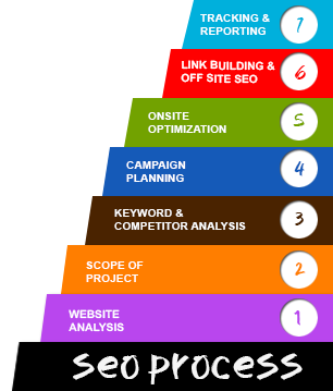 SEO Services India, SEO Company India, SEO Services Delhi