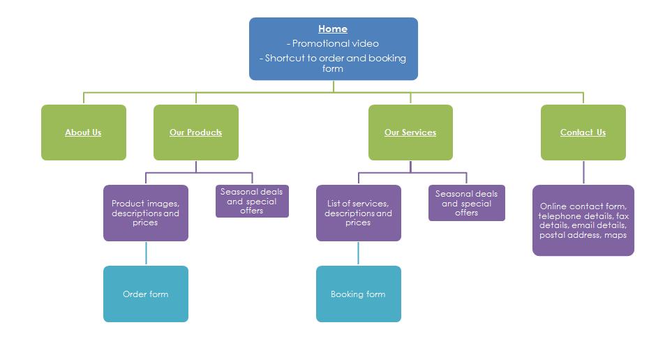 9 Development Tips For An Ecommerce Website