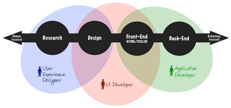 ui design research